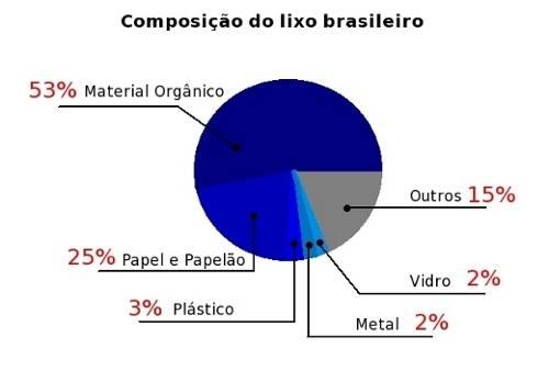 grafico-composicao-lixo-brasileiro